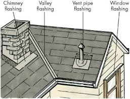 Inspect the Roof. Problems are often caused by flashing